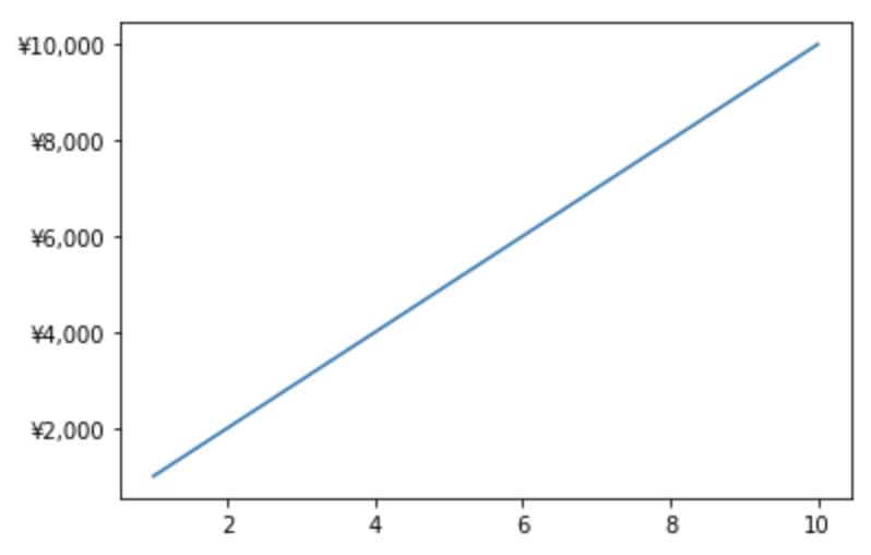 matplotlibにてグラフのY軸に円マークを入れる